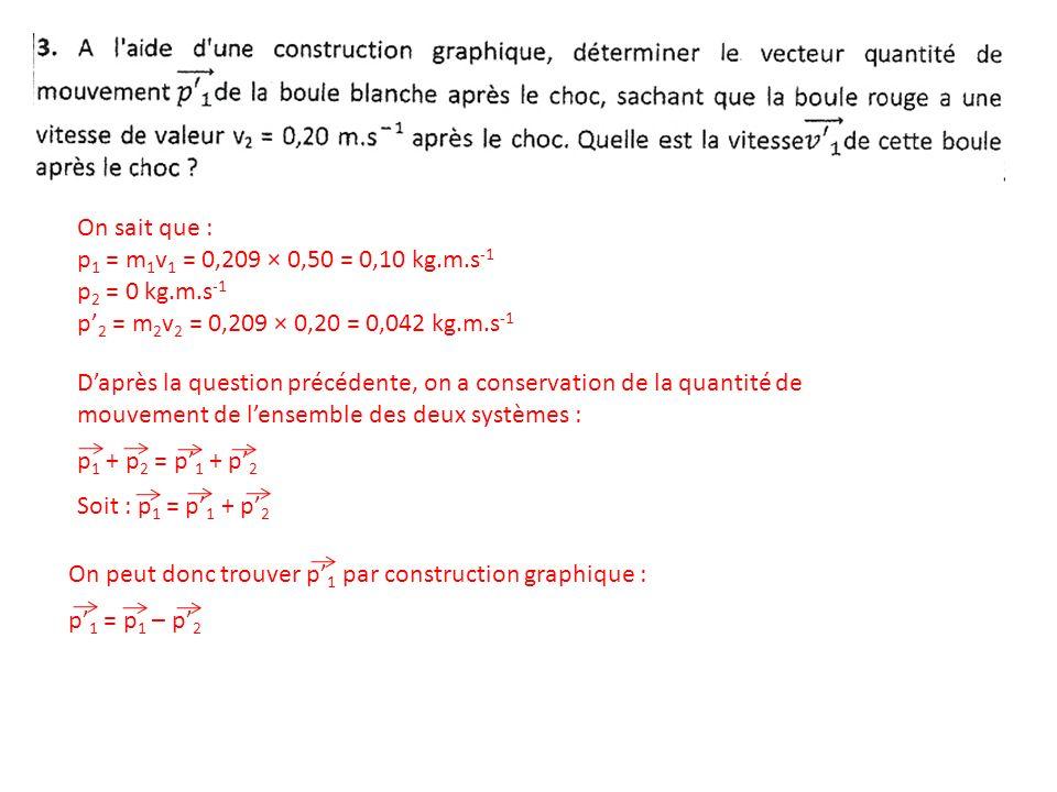 On sait que : p1 = m1v1 = 0,209 × 0,50 = 0,10 kg.m.s-1. p2 = 0 kg.m.s-1. p'2 = m2v2 = 0,209 × 0,20 = 0,042 kg.m.s-1.