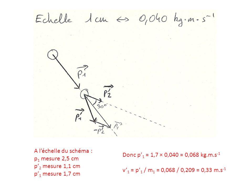 A l'échelle du schéma : p1 mesure 2,5 cm. p'2 mesure 1,1 cm. p'1 mesure 1,7 cm. Donc p'1 = 1,7 × 0,040 = 0,068 kg.m.s-1.