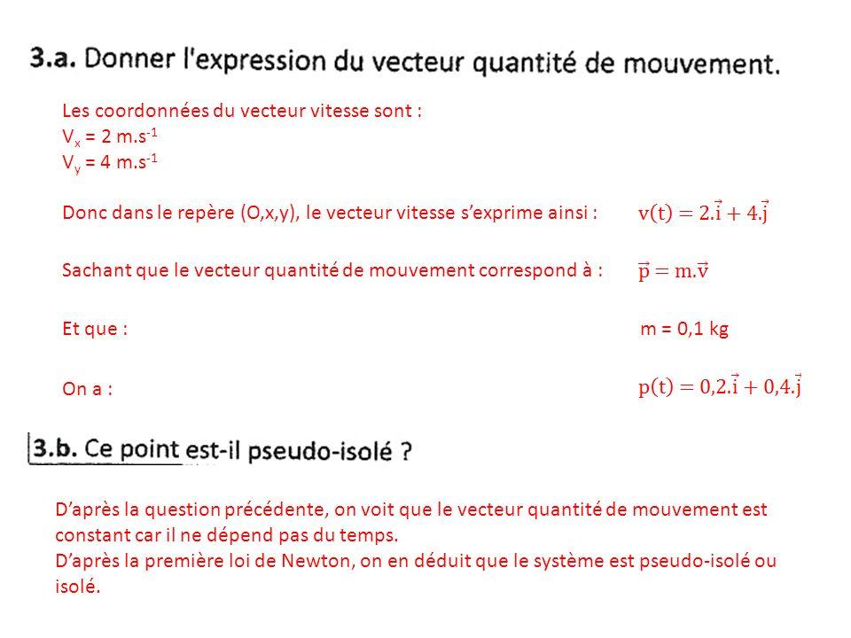 Les coordonnées du vecteur vitesse sont :