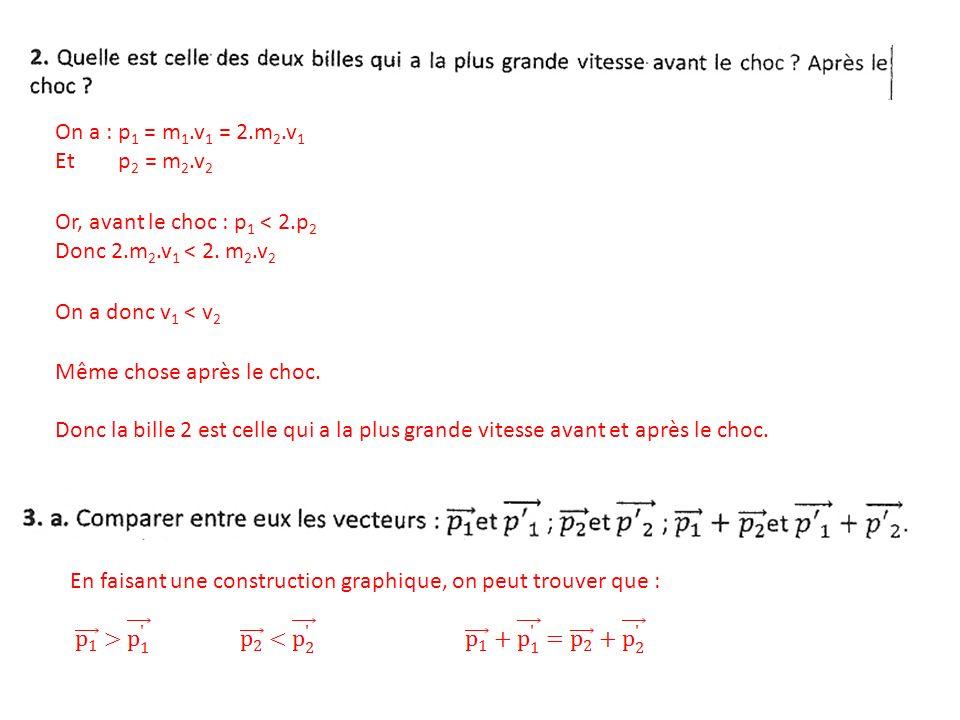 On a : p1 = m1.v1 = 2.m2.v1 Et p2 = m2.v2. Or, avant le choc : p1 < 2.p2. Donc 2.m2.v1 < 2. m2.v2.