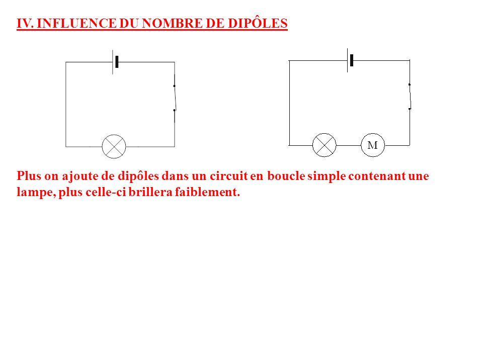 IV. INFLUENCE DU NOMBRE DE DIPÔLES