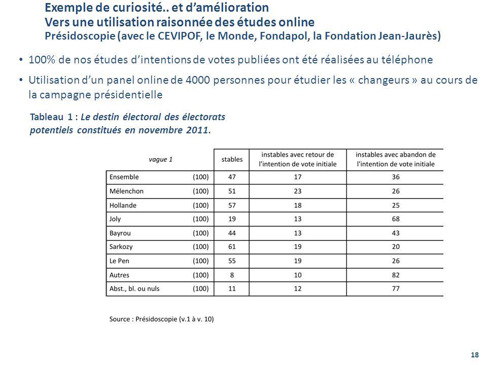 Exemple de curiosité.. et d'amélioration Vers une utilisation raisonnée des études online Présidoscopie (avec le CEVIPOF, le Monde, Fondapol, la Fondation Jean-Jaurès)