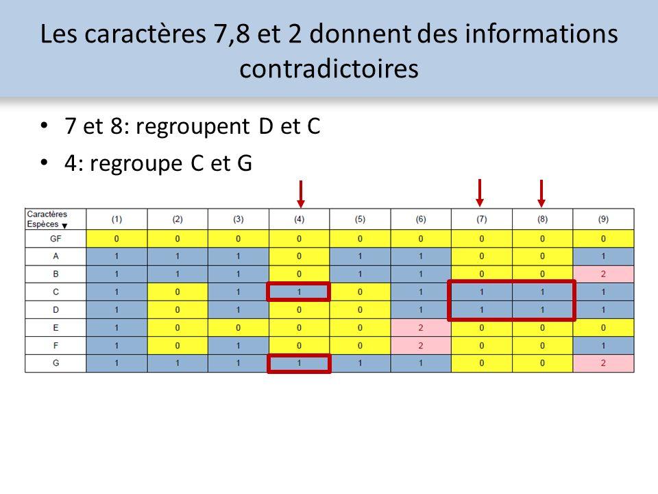 Les caractères 7,8 et 2 donnent des informations contradictoires