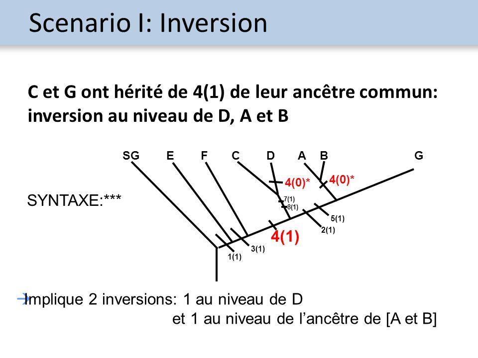 Scenario I: Inversion C et G ont hérité de 4(1) de leur ancêtre commun: inversion au niveau de D, A et B.