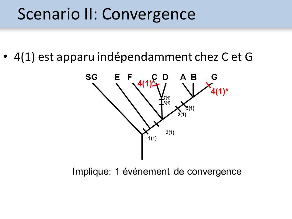 Scenario II: Convergence