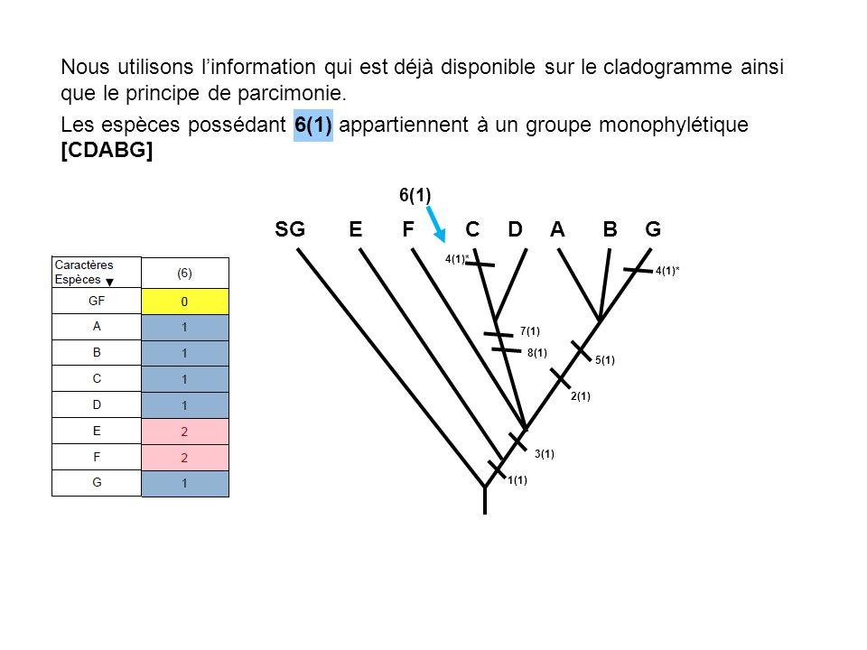 Nous utilisons l'information qui est déjà disponible sur le cladogramme ainsi que le principe de parcimonie.