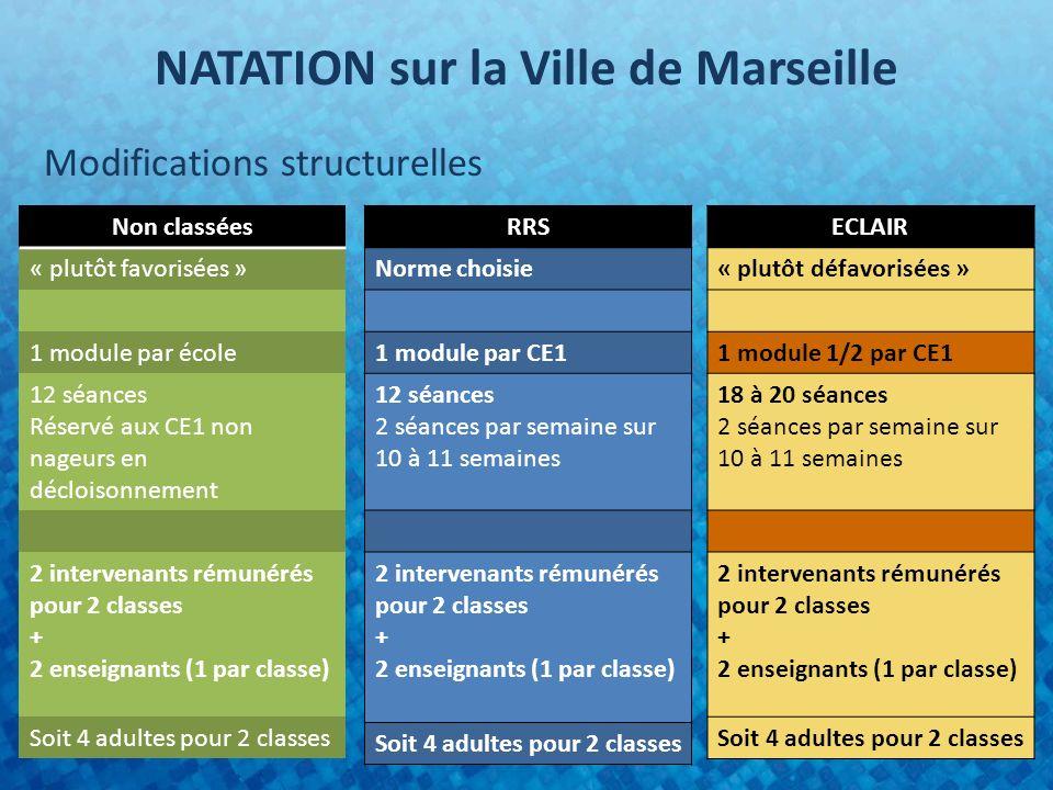 NATATION sur la Ville de Marseille
