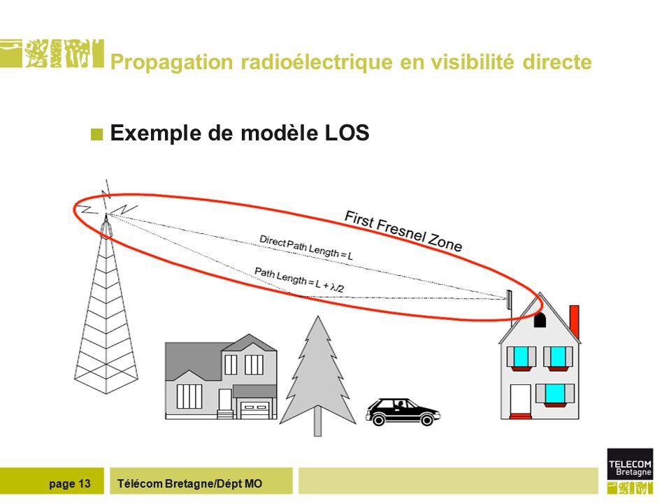 Propagation radioélectrique en visibilité directe