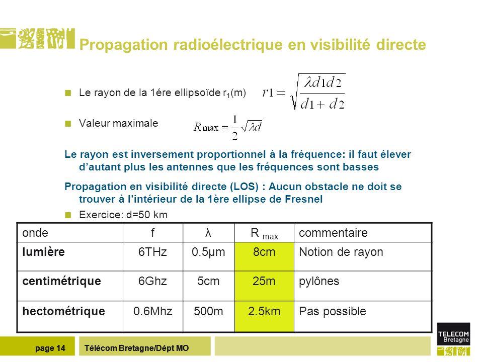 Propagation radioélectrique en non visibilité