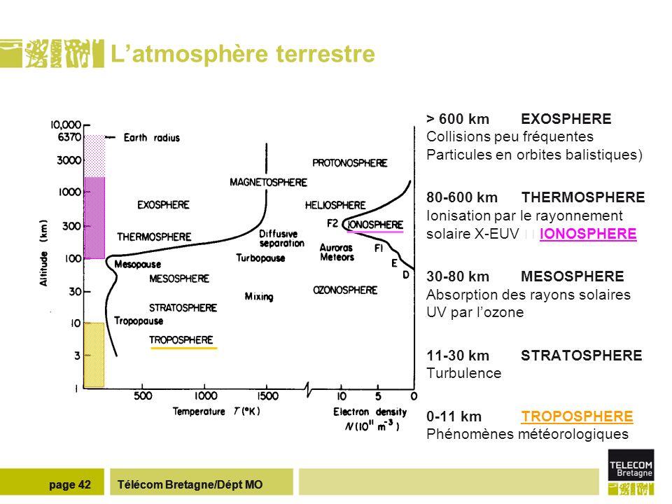 L ionosphère F E D Morphologie Profil vertical d ionisation