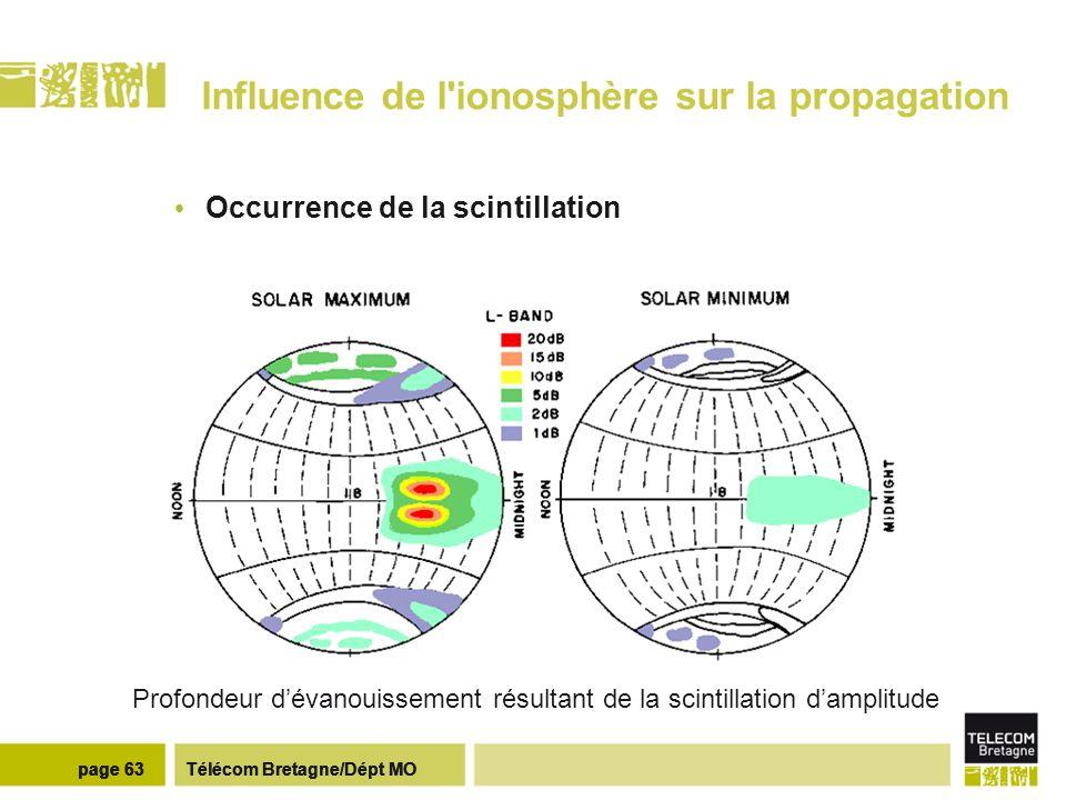 Récapitulatif des effets ionosphériques