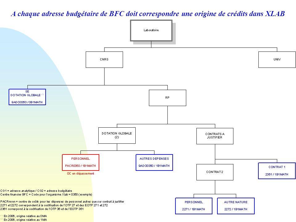 31/03/2017 A chaque adresse budgétaire de BFC doit correspondre une origine de crédits dans XLAB.