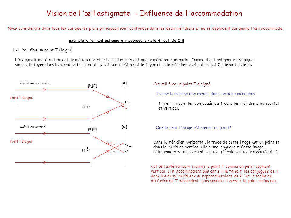 Vision de l 'œil astigmate - Influence de l 'accommodation
