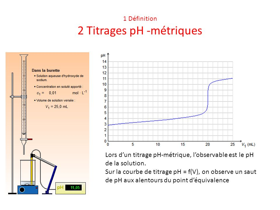 1 Définition 2 Titrages pH -métriques