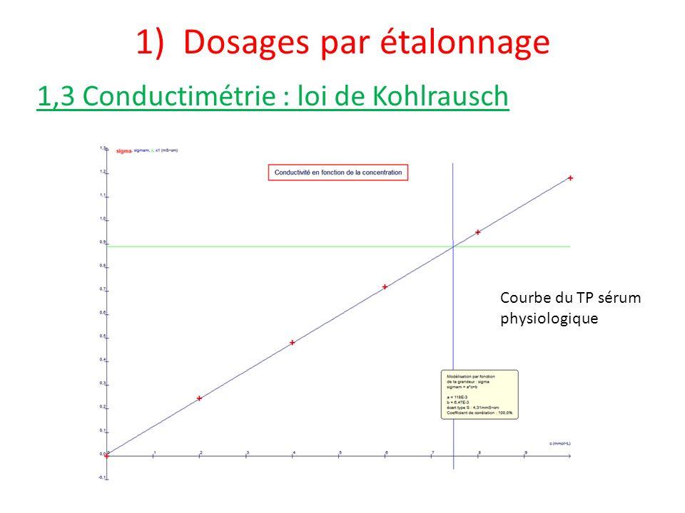 1) Dosages par étalonnage