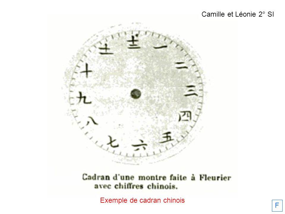 Exemple de cadran chinois