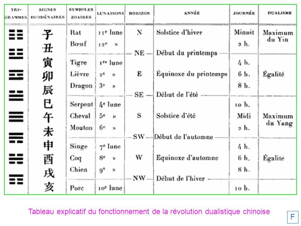 Tableau explicatif du fonctionnement de la révolution dualistique chinoise