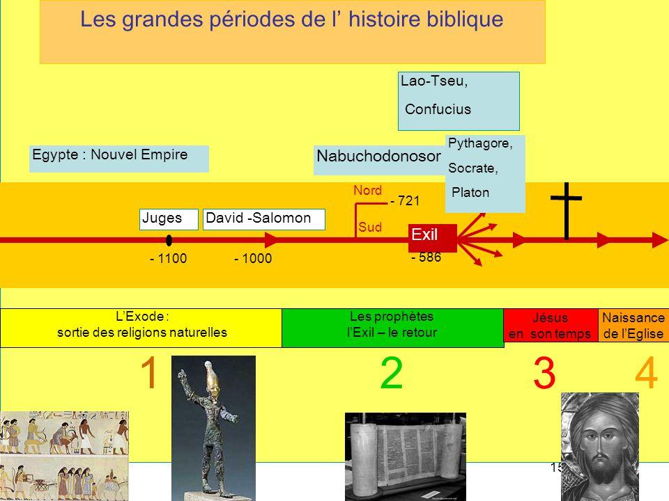 1 2 3 4 Les grandes périodes de l' histoire biblique Nabuchodonosor