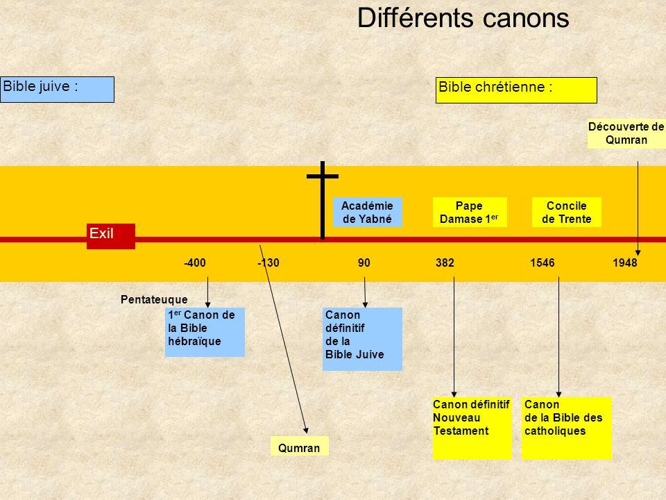 Différents canons Bible juive : Bible chrétienne : Exil