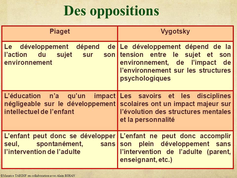 Des oppositions Piaget Vygotsky