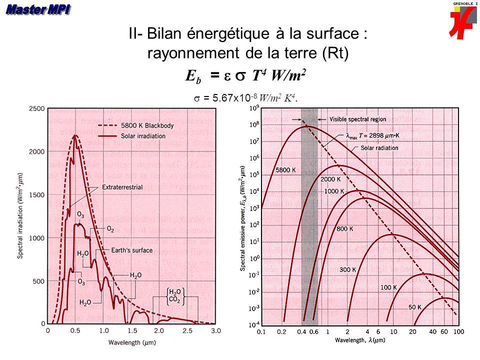 II- Bilan énergétique à la surface : rayonnement de la terre (Rt)