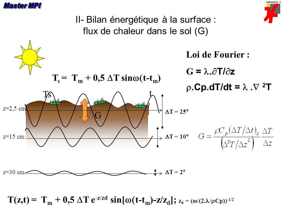 II- Bilan énergétique à la surface : flux de chaleur dans le sol (G)