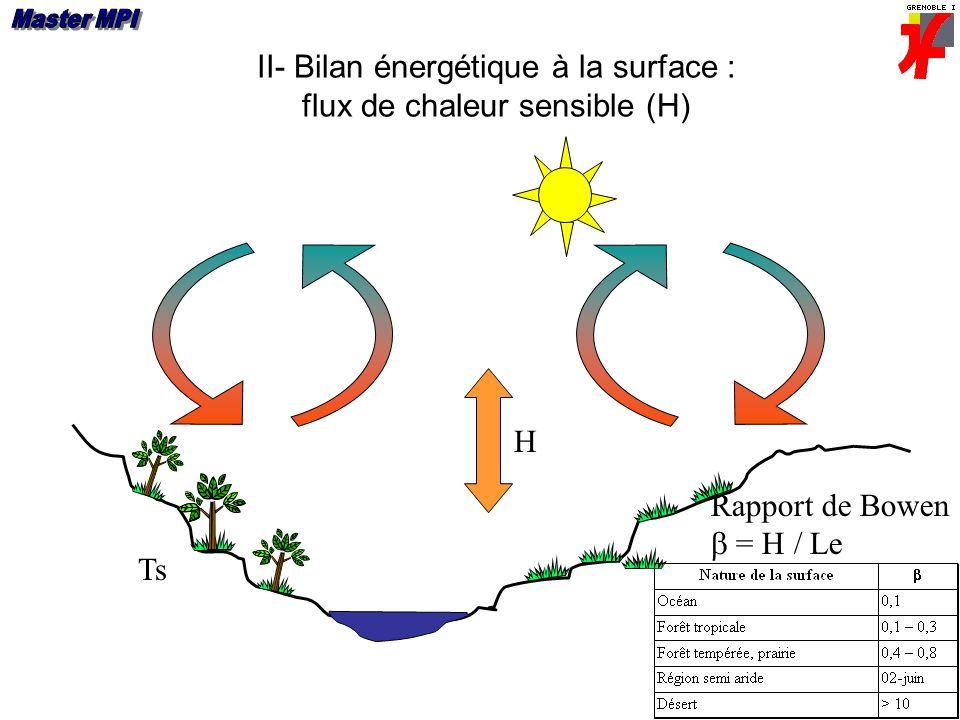 II- Bilan énergétique à la surface : flux de chaleur sensible (H)