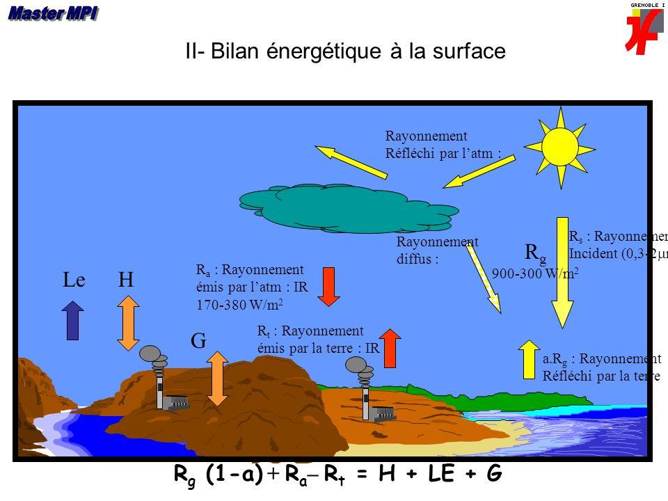 II- Bilan énergétique à la surface