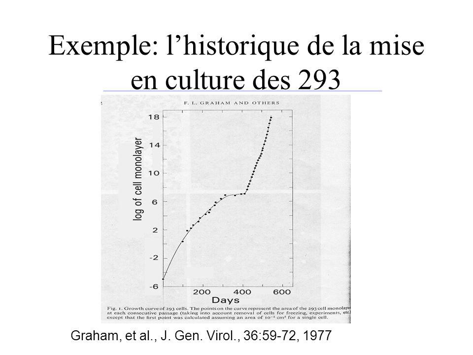 Exemple: l'historique de la mise en culture des 293