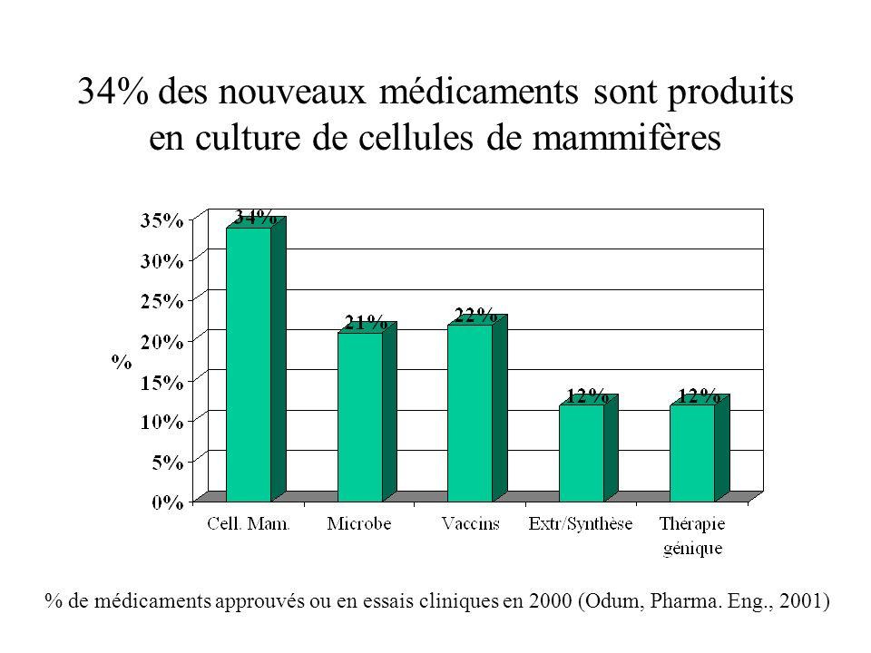 34% des nouveaux médicaments sont produits en culture de cellules de mammifères