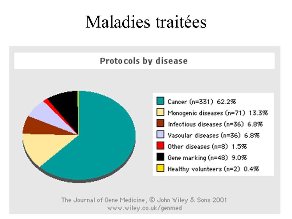Maladies traitées