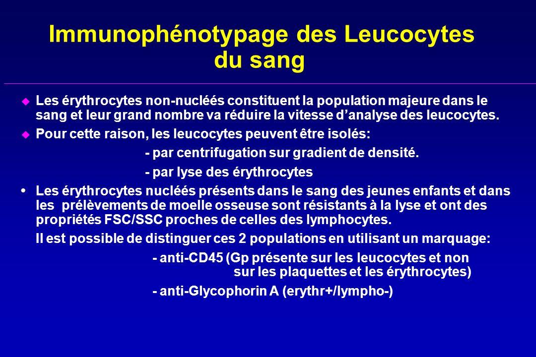Immunophénotypage des Leucocytes du sang