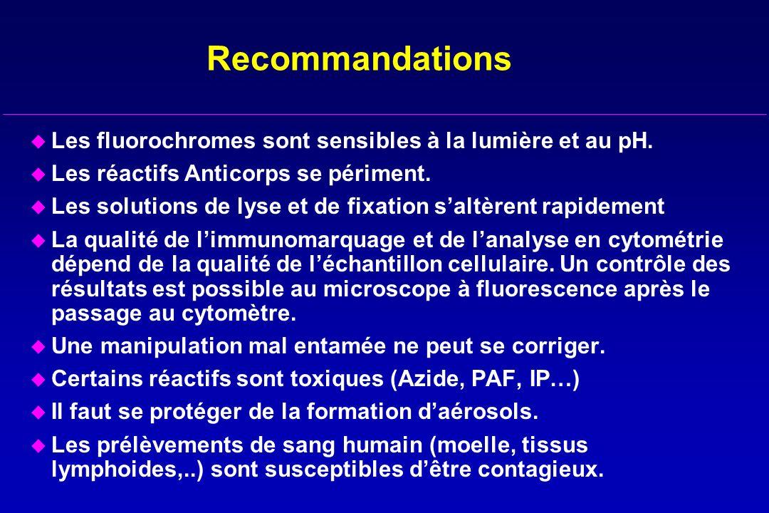 Recommandations Les fluorochromes sont sensibles à la lumière et au pH. Les réactifs Anticorps se périment.