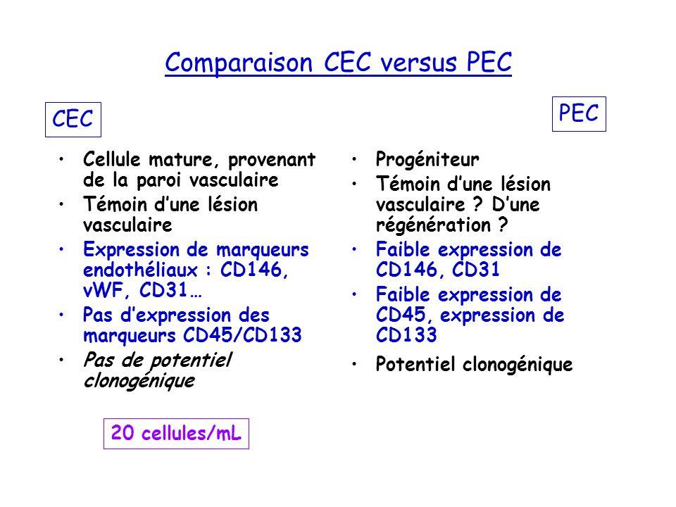 Comparaison CEC versus PEC
