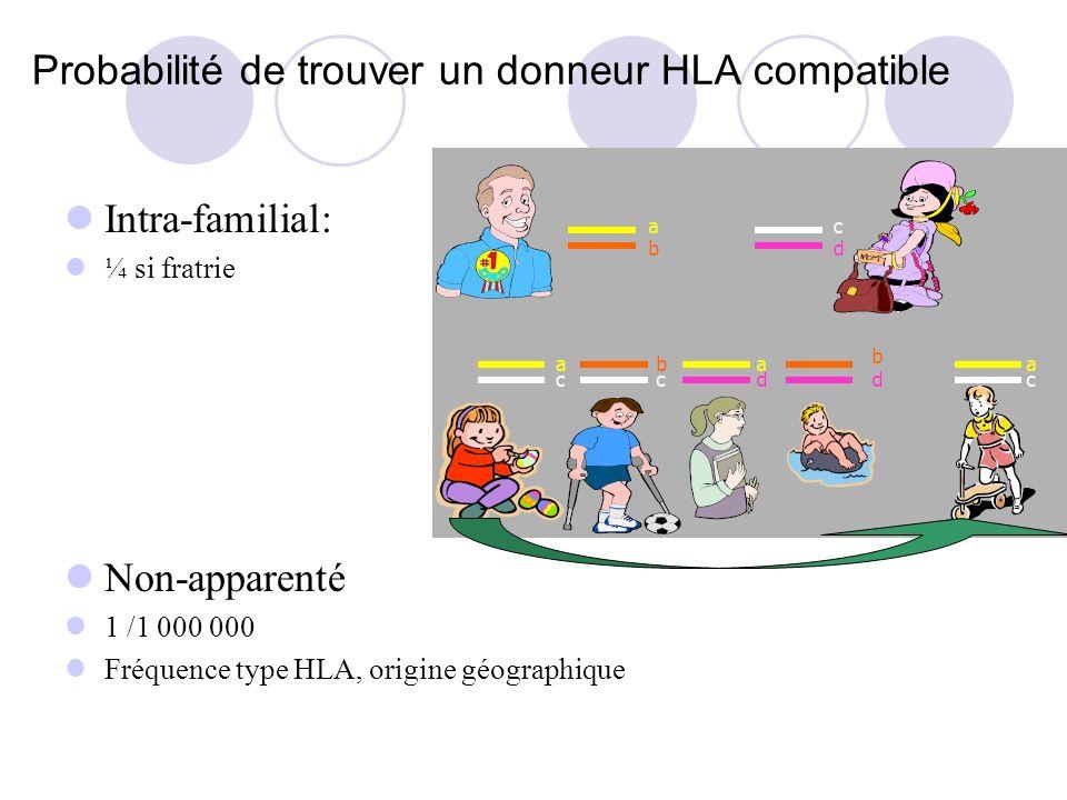 Probabilité de trouver un donneur HLA compatible