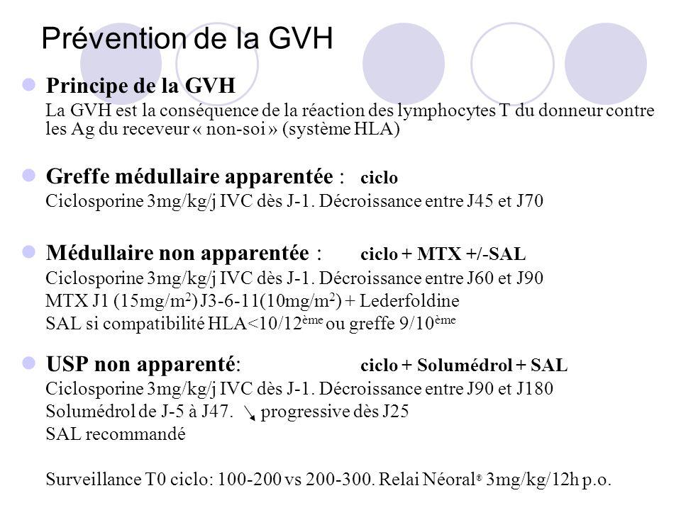 Prévention de la GVH Principe de la GVH
