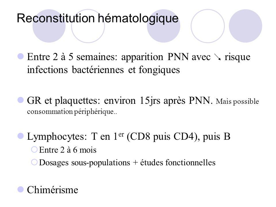 Reconstitution hématologique