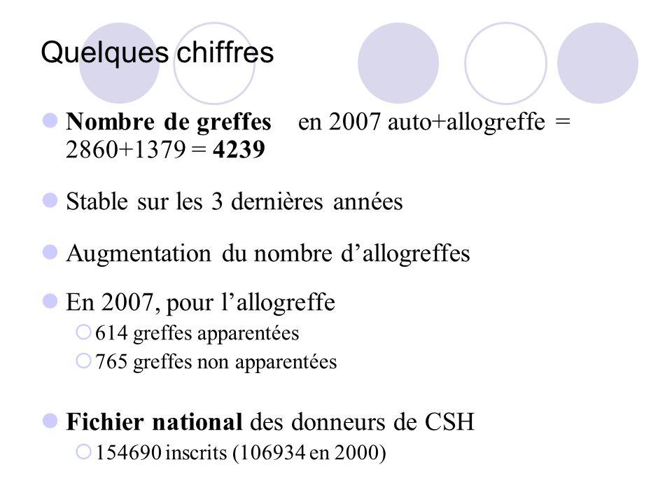 Quelques chiffres Nombre de greffes en 2007 auto+allogreffe = 2860+1379 = 4239. Stable sur les 3 dernières années.