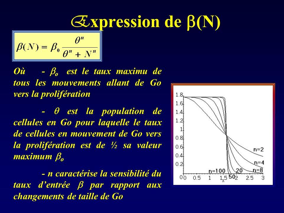 Expression de (N) Où - o est le taux maximu de tous les mouvements allant de Go vers la prolifération.