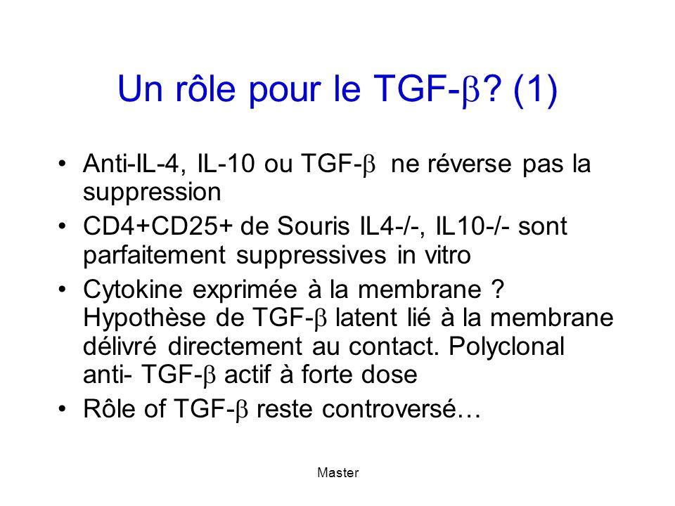 Un rôle pour le TGF- (1) Anti-IL-4, IL-10 ou TGF- ne réverse pas la suppression.