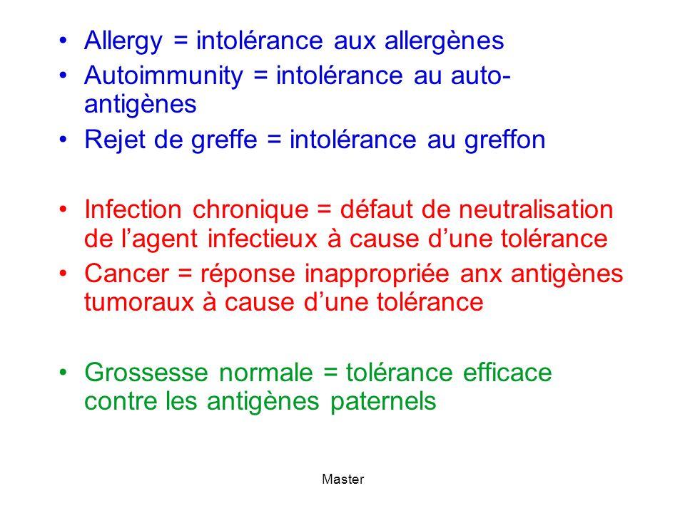 Allergy = intolérance aux allergènes