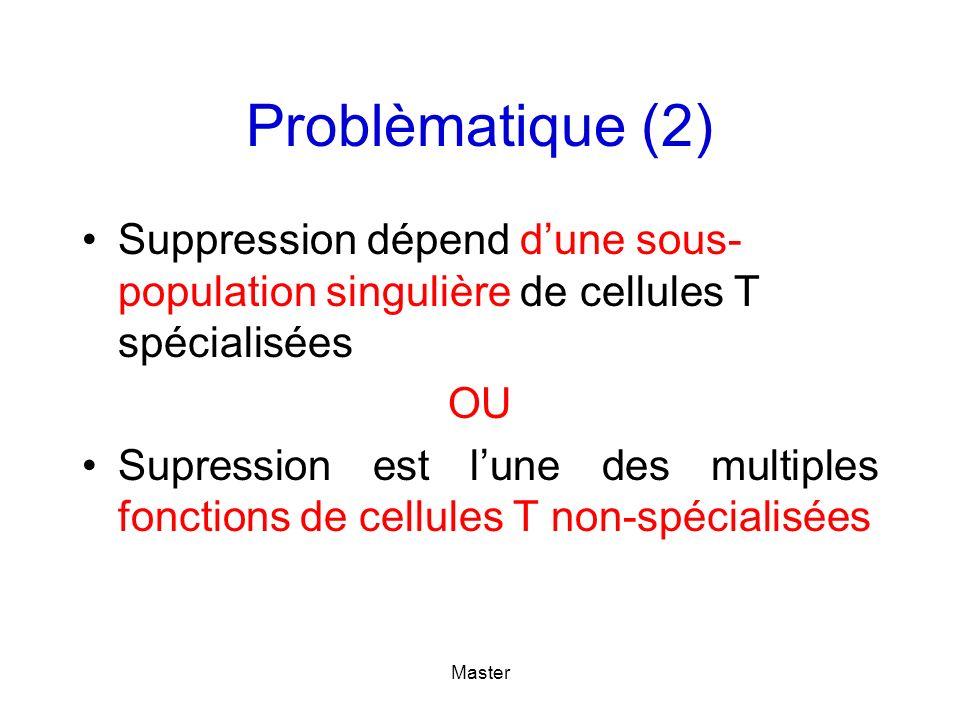 Problèmatique (2) Suppression dépend d'une sous-population singulière de cellules T spécialisées. OU.