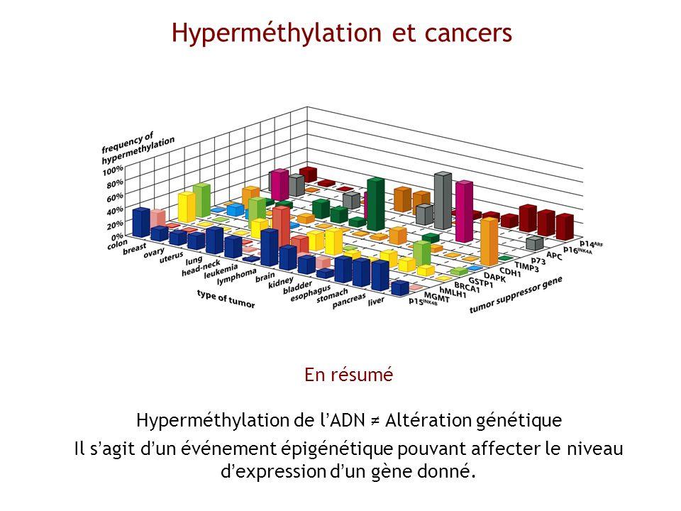 Hyperméthylation et cancers