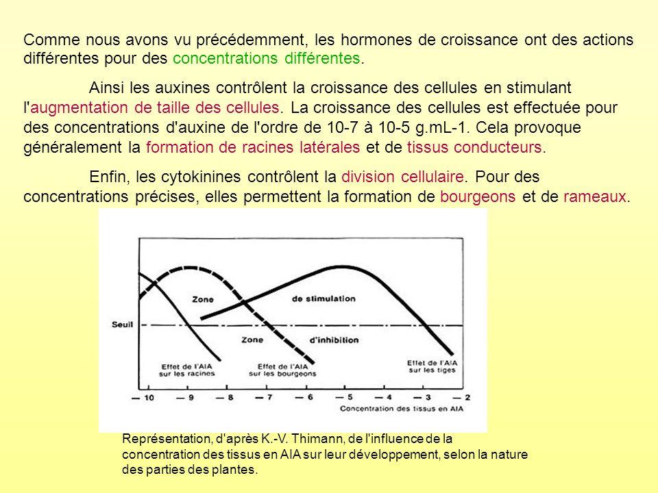 Comme nous avons vu précédemment, les hormones de croissance ont des actions différentes pour des concentrations différentes.