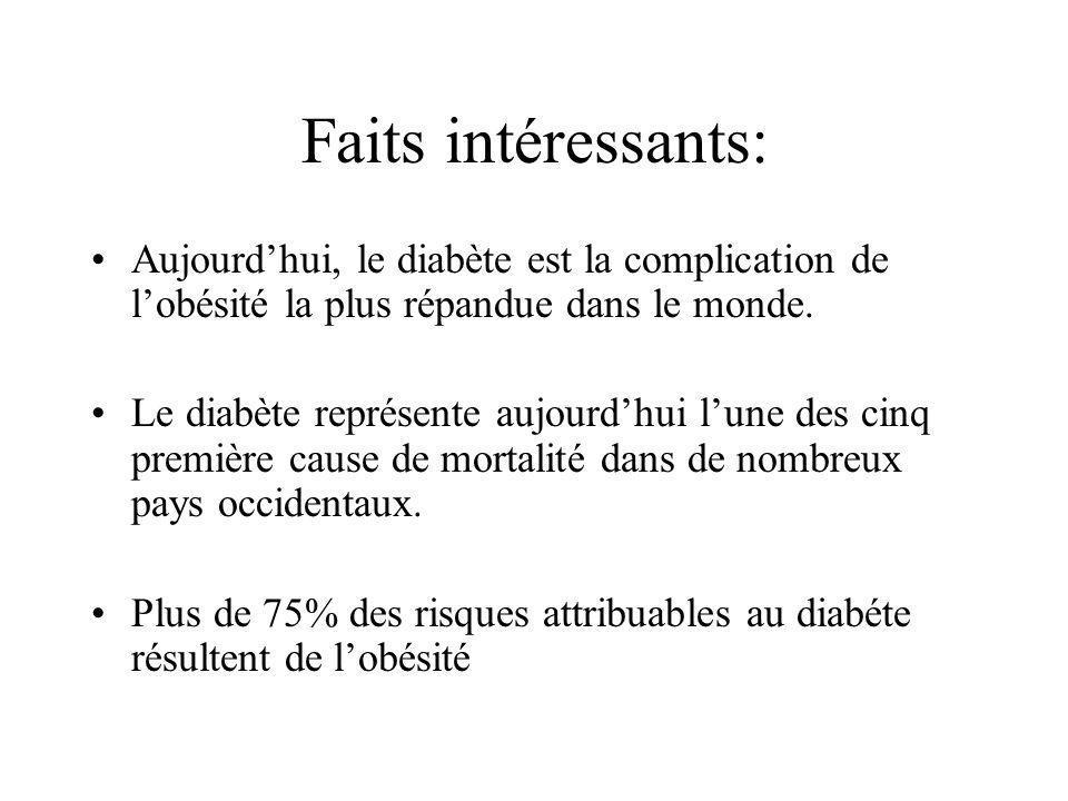 Faits intéressants: Aujourd'hui, le diabète est la complication de l'obésité la plus répandue dans le monde.