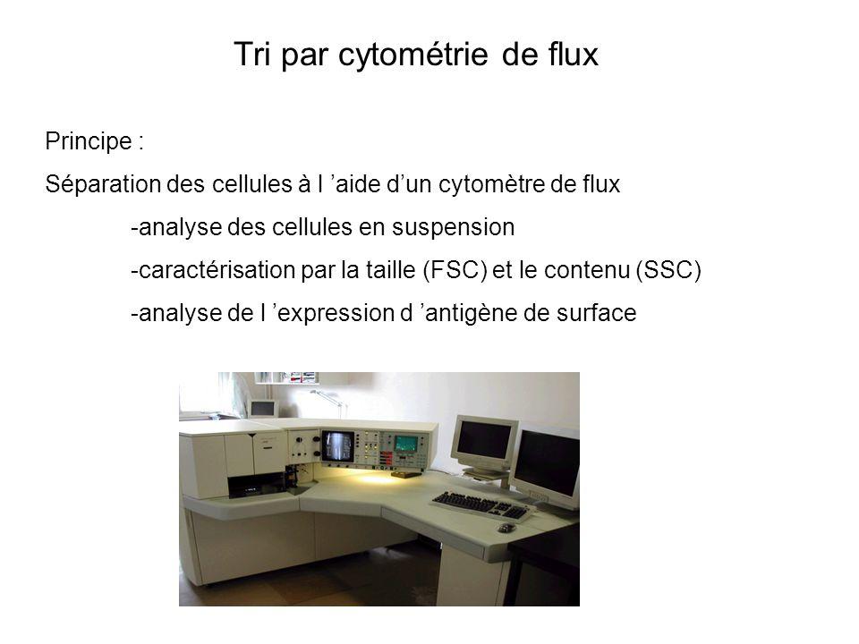Tri par cytométrie de flux