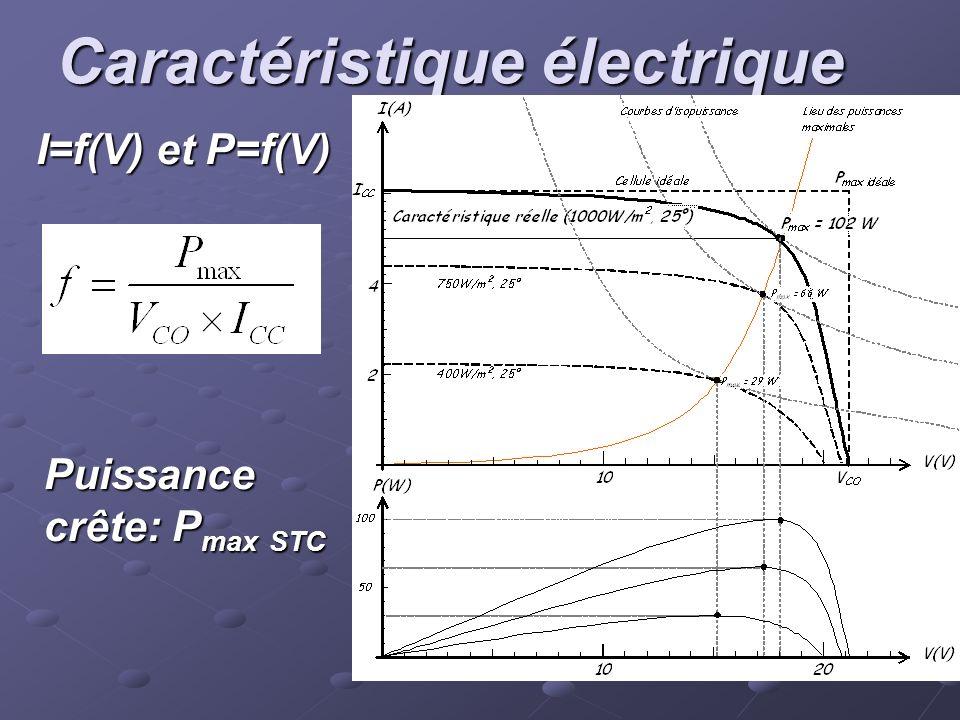 Caractéristique électrique