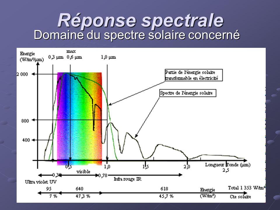 Domaine du spectre solaire concerné