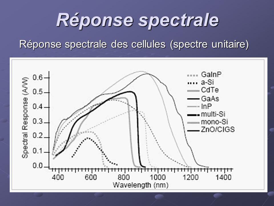 Réponse spectrale des cellules (spectre unitaire)