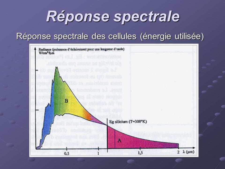 Réponse spectrale des cellules (énergie utilisée)